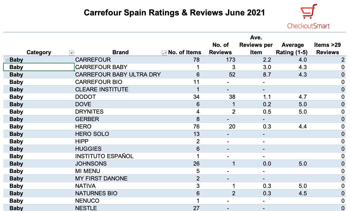 CheckoutSmart Carrefour Spain Baby reviews June 2021