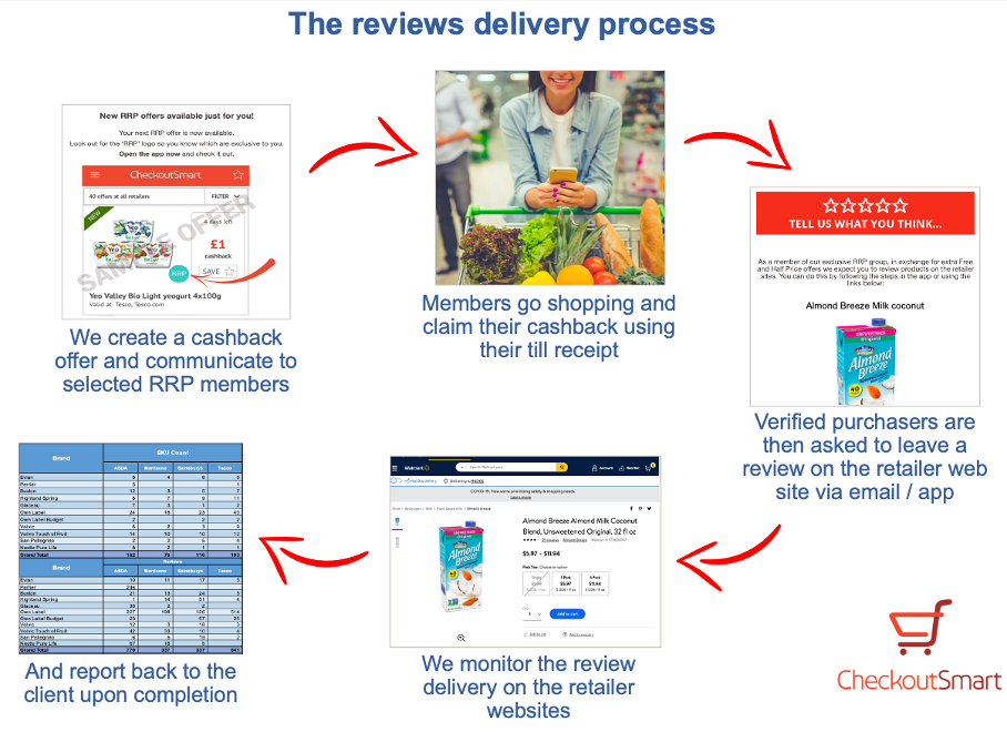 CheckoutSmart Inc Reviews Delivery process-1