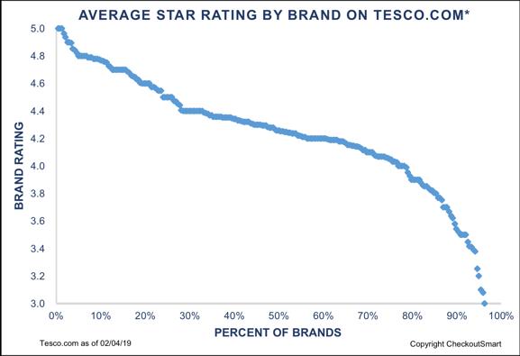 CheckoutSmart Tesco Brands rating Apr 2019-3