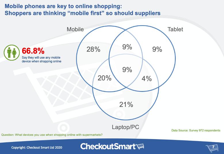 CheckoutSmart Tesco online shopper research Devices-1