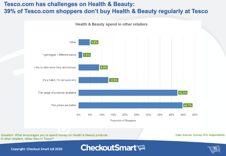 CheckoutSmart Tesco online shopper research Health and Beauty
