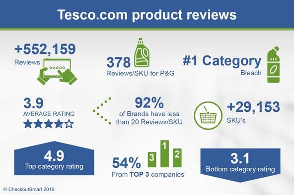 CheckoutSmart Tesco.com Infographic Apr 2019