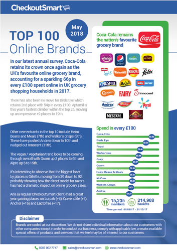 Shopper Marketing Report: CheckoutSmart Top 100 brands
