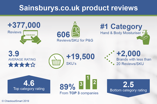 CheckoutSmart Sainsburys.co.uk reviews infographic Mar 2019