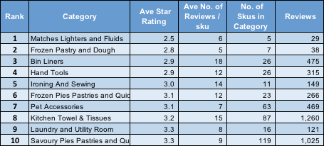 Table 4 Bottom 10 categories on Sainsburys.co.uk ranked by Ave. ratings / sku for Categories with +5 skus and an ave. of +5 reviews / sku.