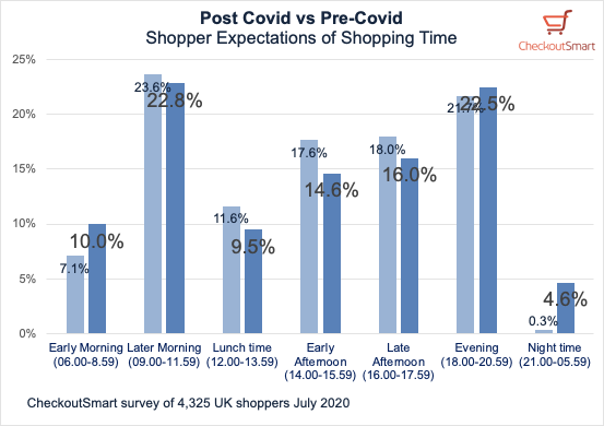 CheckoutSmart Pre Covid vs Post Covid grocery shopping times