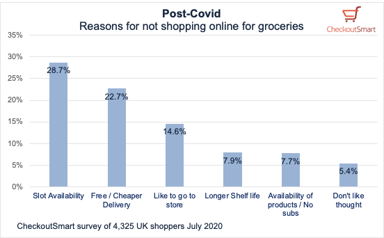 CheckoutSmart Post Covid reasons for not shopping for groceries online