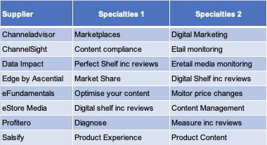 CheckoutSmart digital shelf provider table 3
