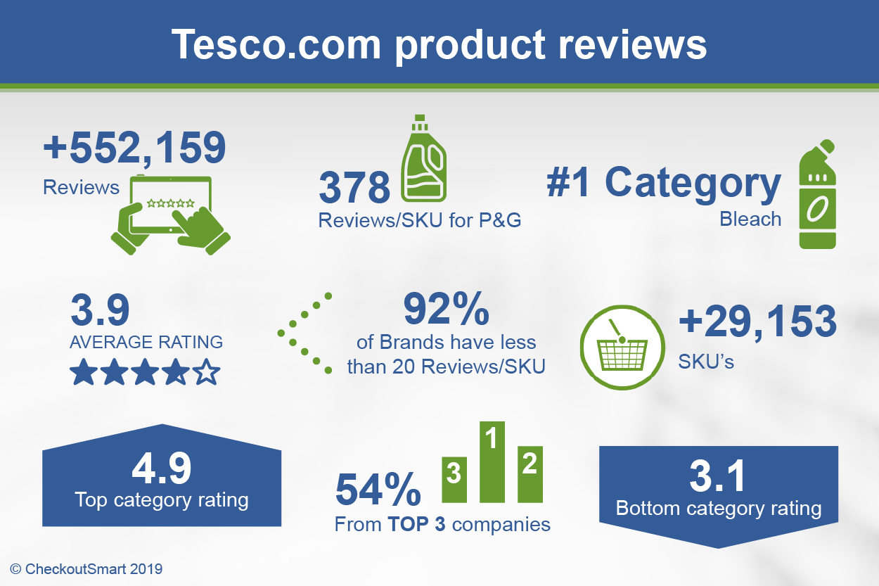 CheckoutSmart Tesco.com Infographic Apr 2019