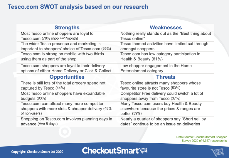 CheckoutSmart Tesco.com SWOT analysis based on bespoke shopper survey