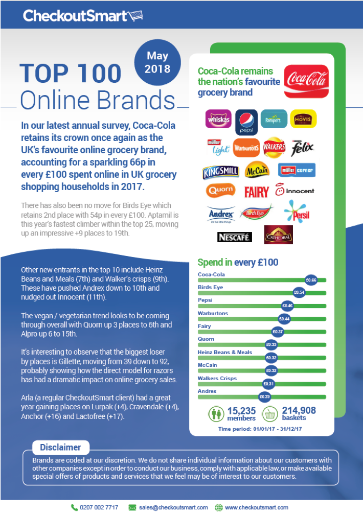 CheckoutSmart Top 100 Brands image 2018 -2